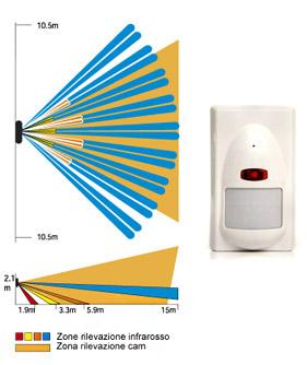 Sistemi antintrusione milano c s g impianti - Sensori allarme alle finestre ...